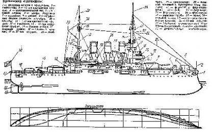 Bronenosets Potemkin ship model plans